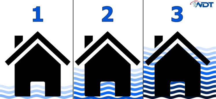 Thompson Flood Scale