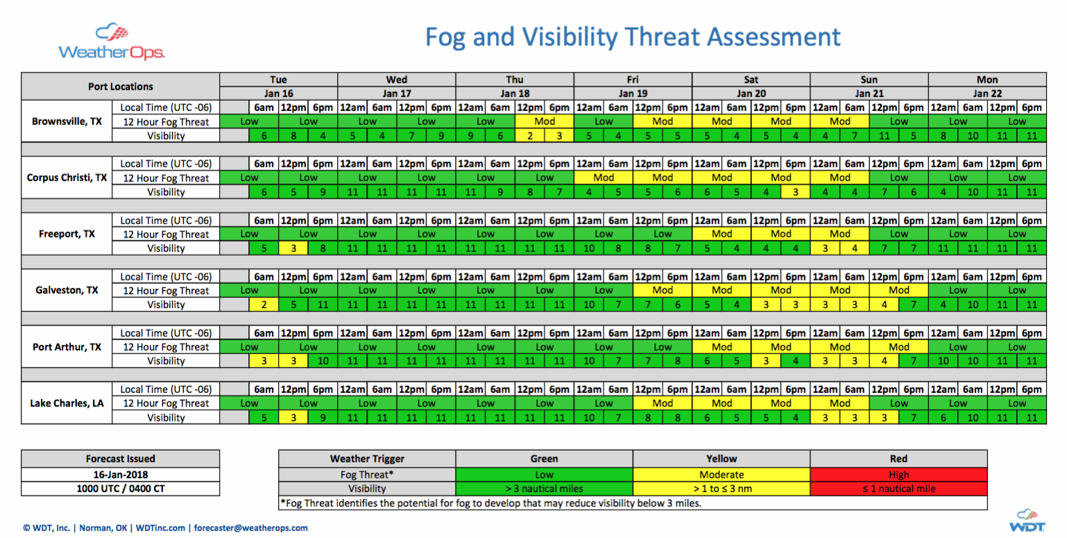 Fog and Visibility Threat Assessment