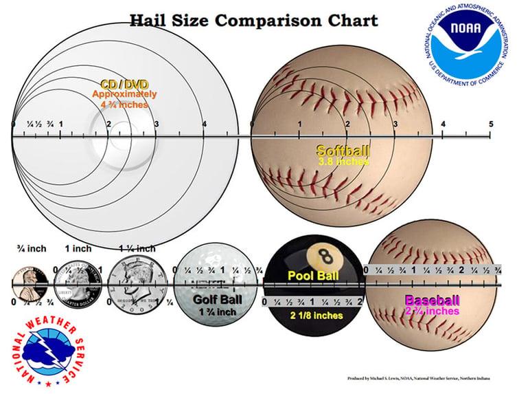 NWS Hail Size Chart