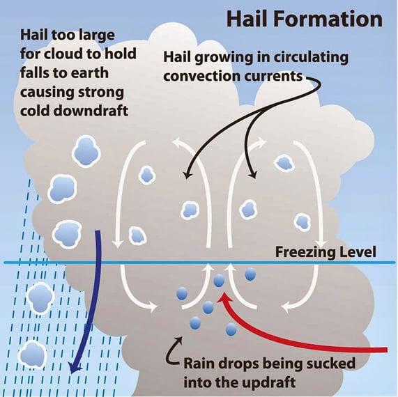 Hail Formation -WRONG