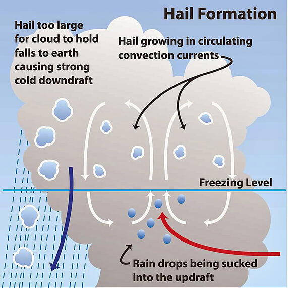 Hail Formation -WRONG