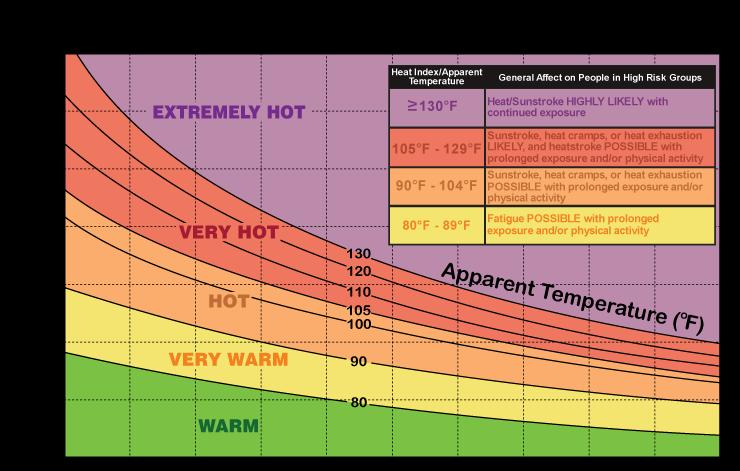 Heat Index Graph