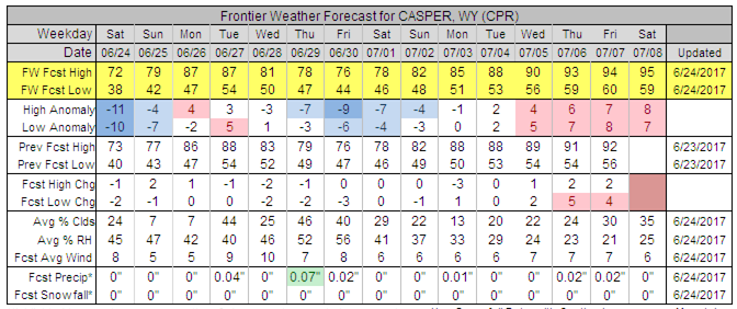 Frontier Forecast for Casper, WY