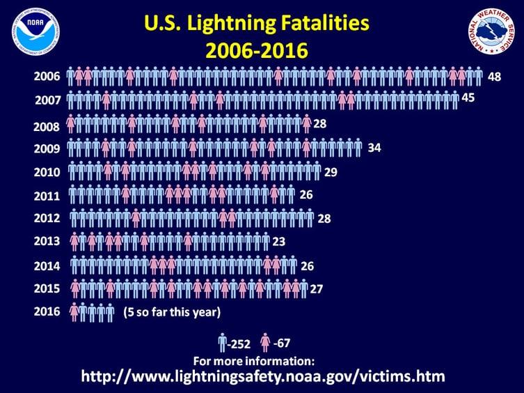 US Lightning Fatalities