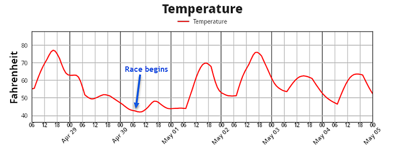 Oklahoma City Memorial Marathon Temperature