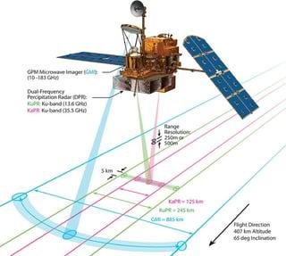 How Microwave Satellite Works