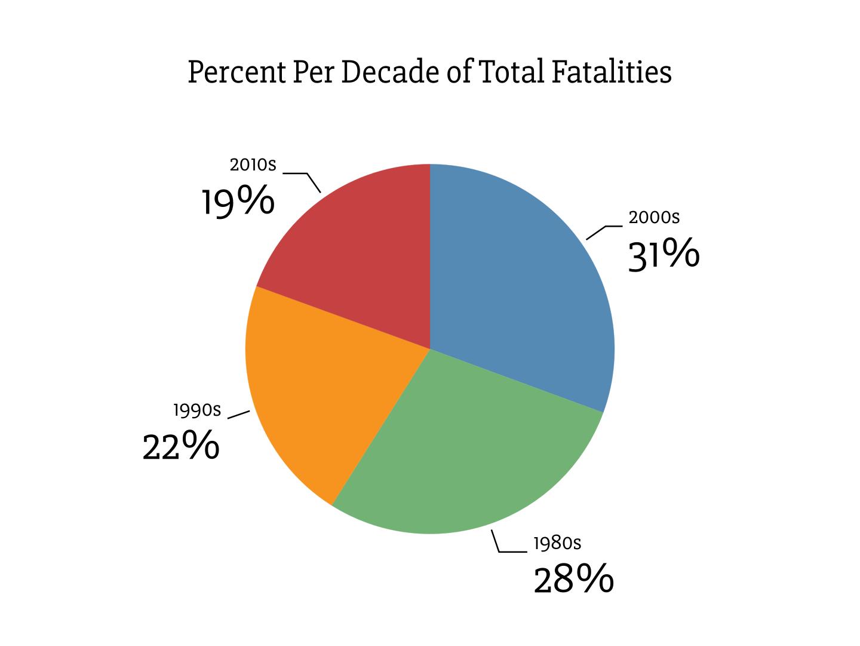 Percent Per Decade of Total Fatalities