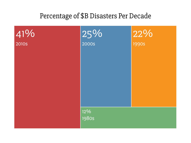 Percentage of Billion-Dollar Disasters Per Decade