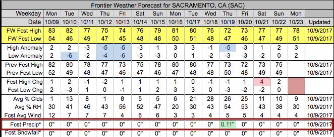 Frontier Weather Forecast for Sacramento