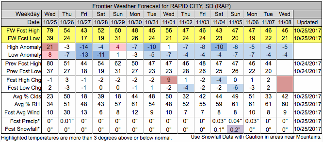 Rapid City Frontier Forecast