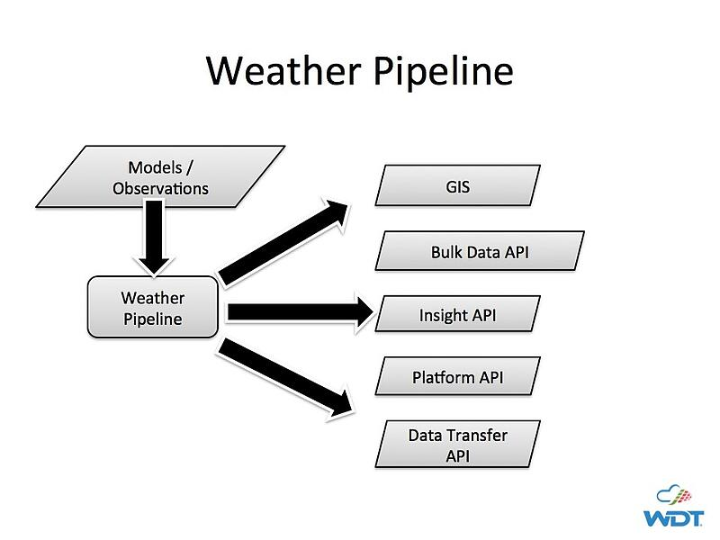 Pipeline for Weather Data APIs