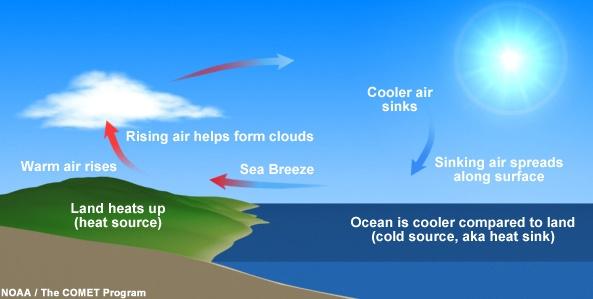 Sea Breeze Diagram (Credit: NOAA/COMET)