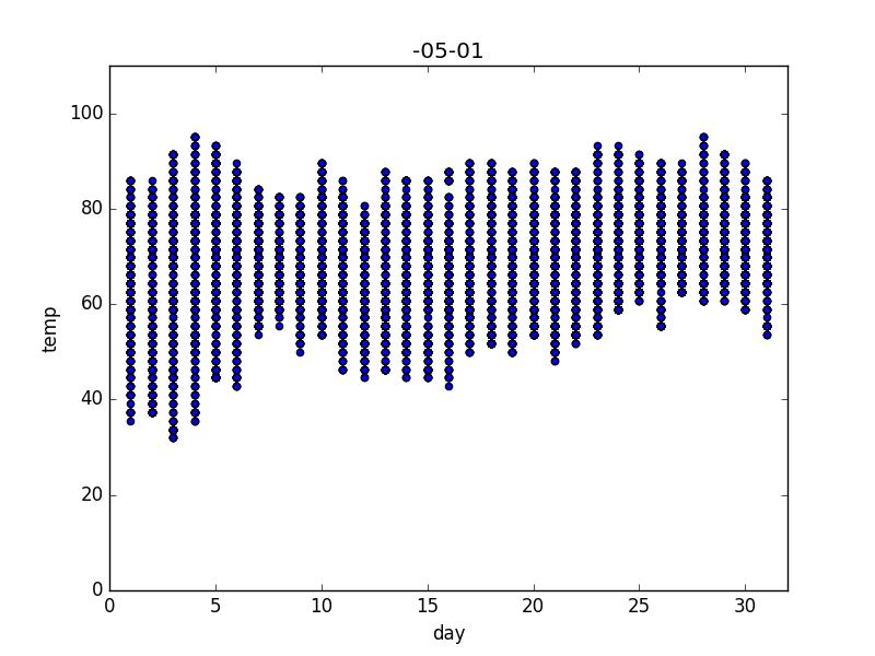 May Temperatures using API