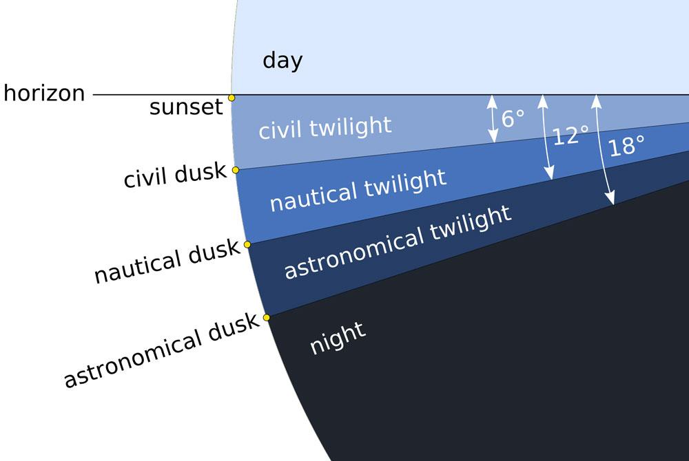 Types of Twilight