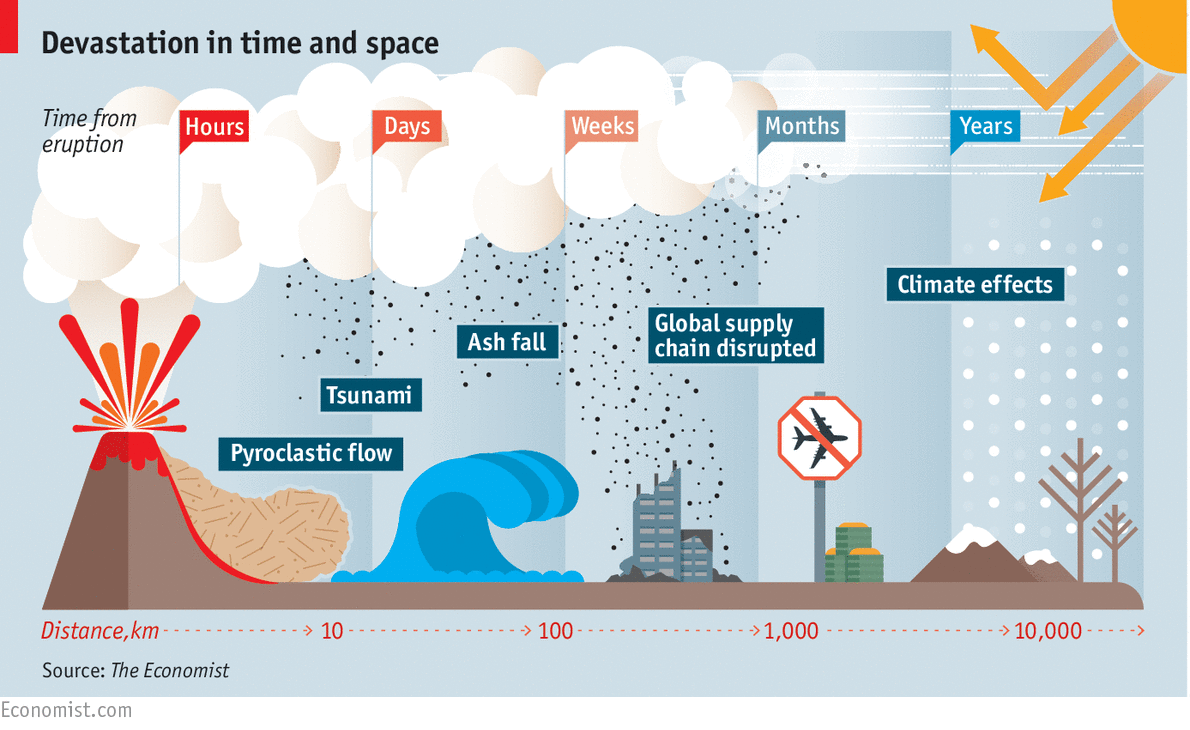 How Volcanic Weather Works