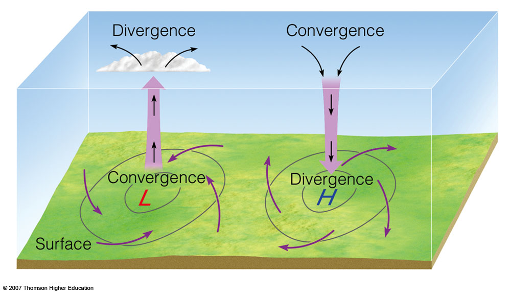 Convergence and Divergence in the Atmosphere
