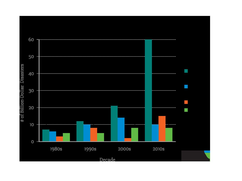 Disaster Type Per Decade- 2018 Data
