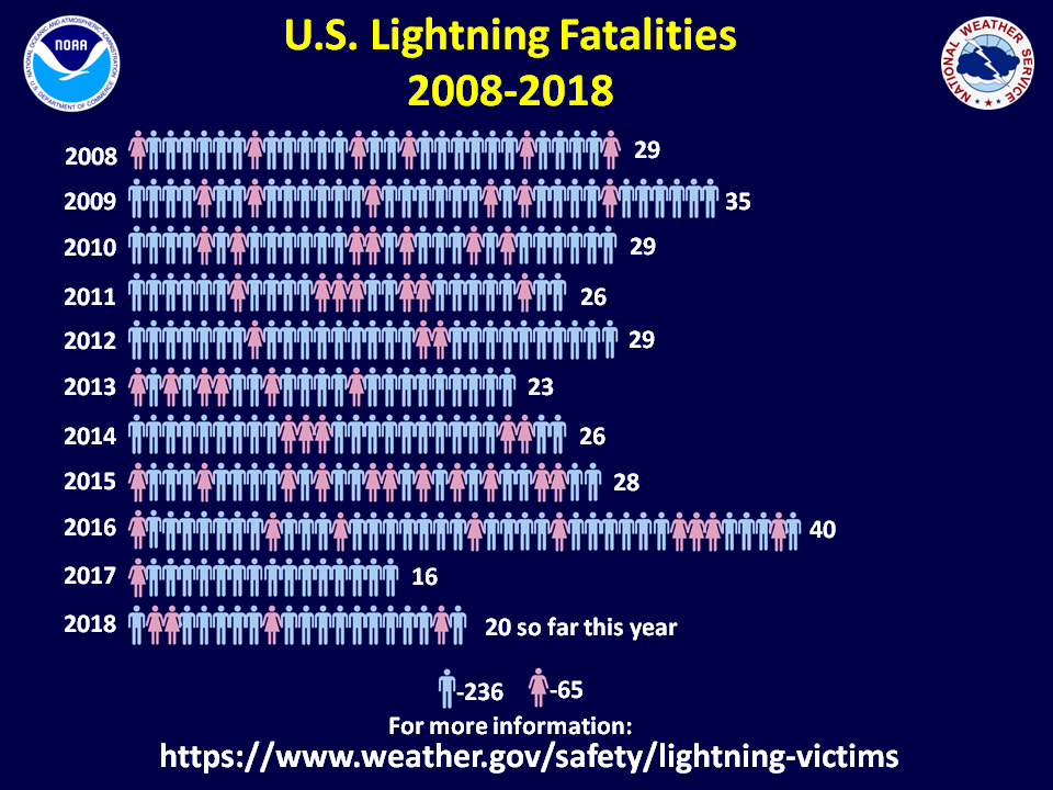 NOAA Lightning Fatalities 2007-2018