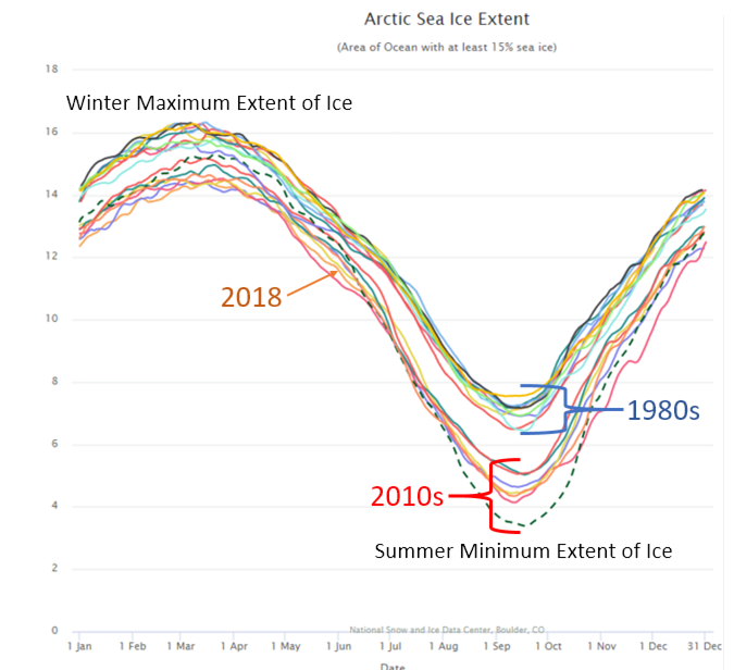 Arctic Sea Ice Extent from the 1980s-2010s