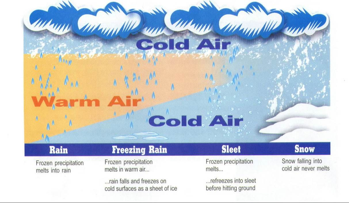 Schematic of Precipitation Types