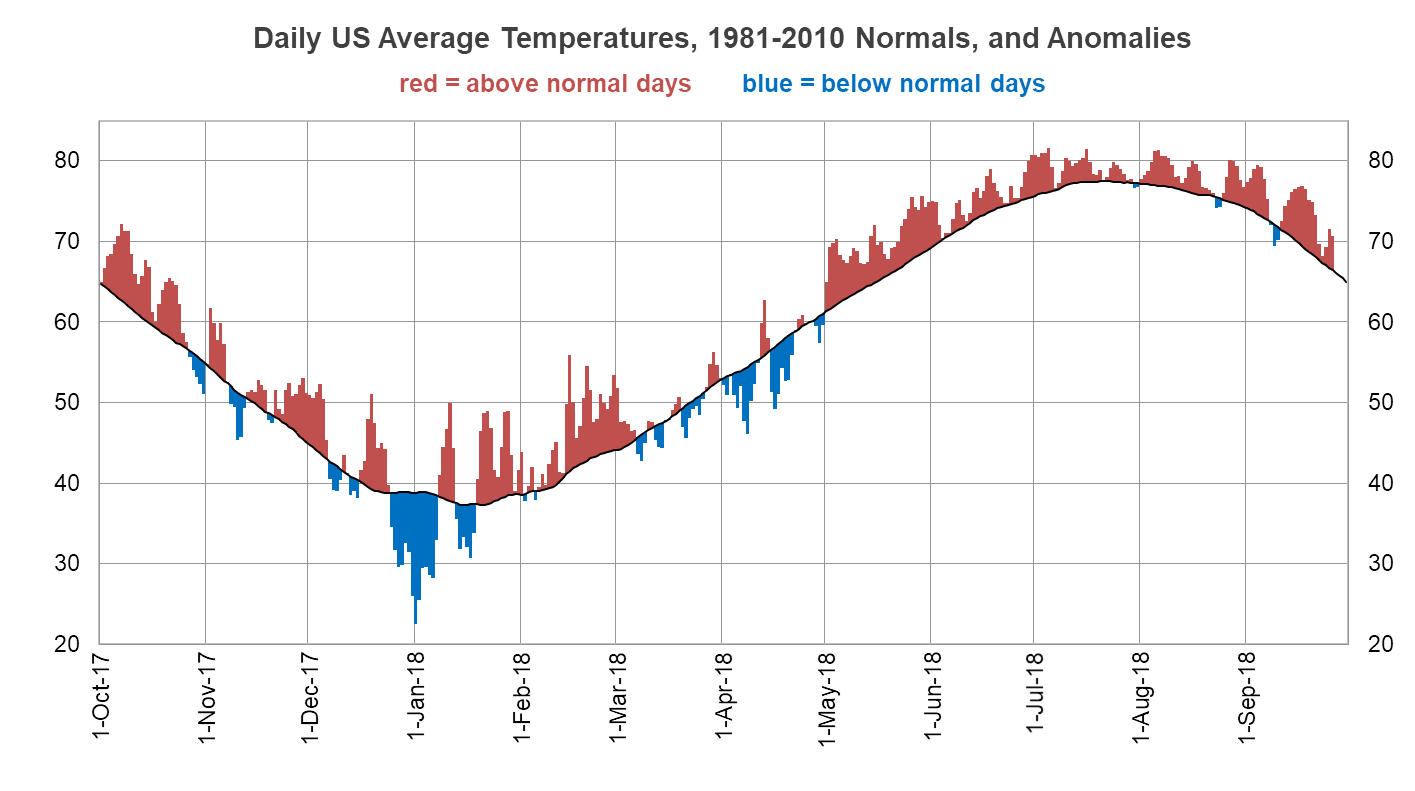 Daily US Average Temps- Normals and Anomalies