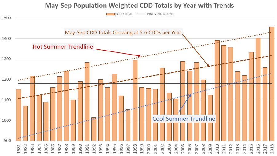 May-Sept Population Weighted CDD Totals by Year