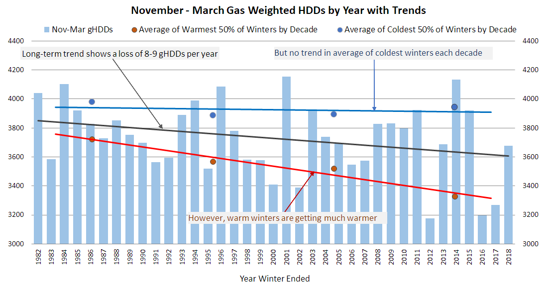 Nov-Mar Gas Weighted HDDS by Year