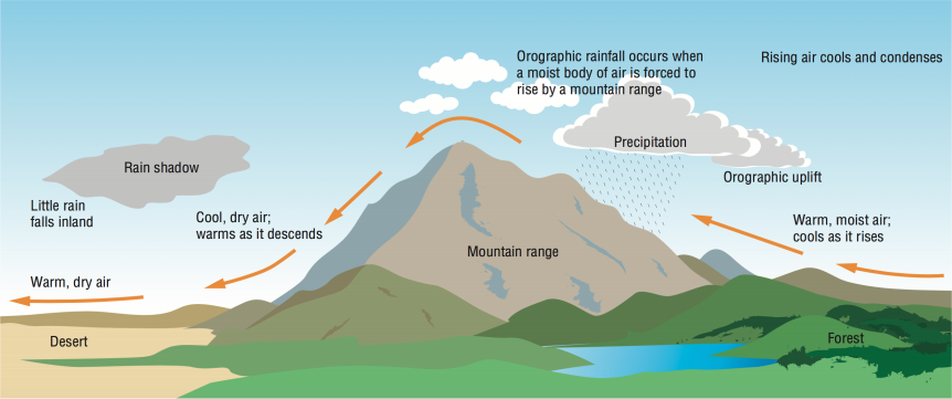 Upslope Winds Schematic