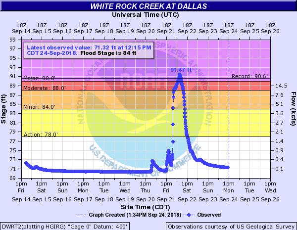 White Rock Creek Hydrograph