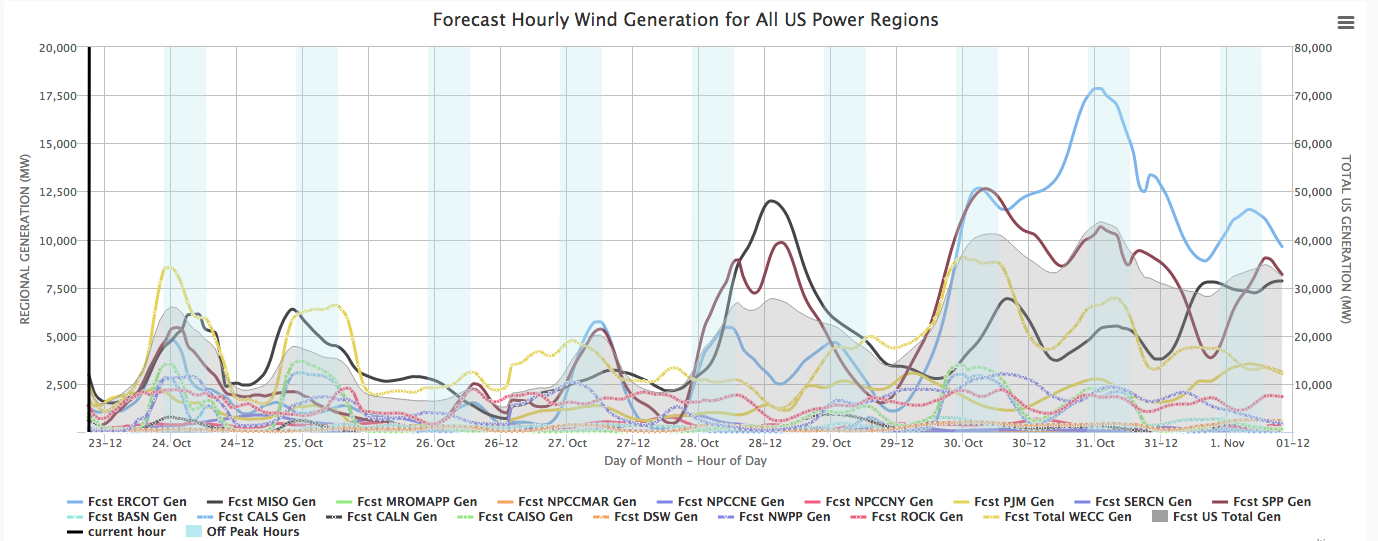 Frontier Wind Generation Forecast