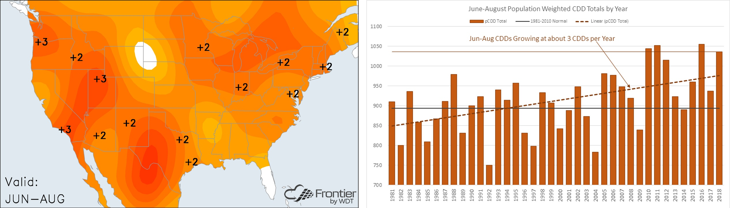 Jun-Aug Temperature Anomalies and Cooling Degree Days