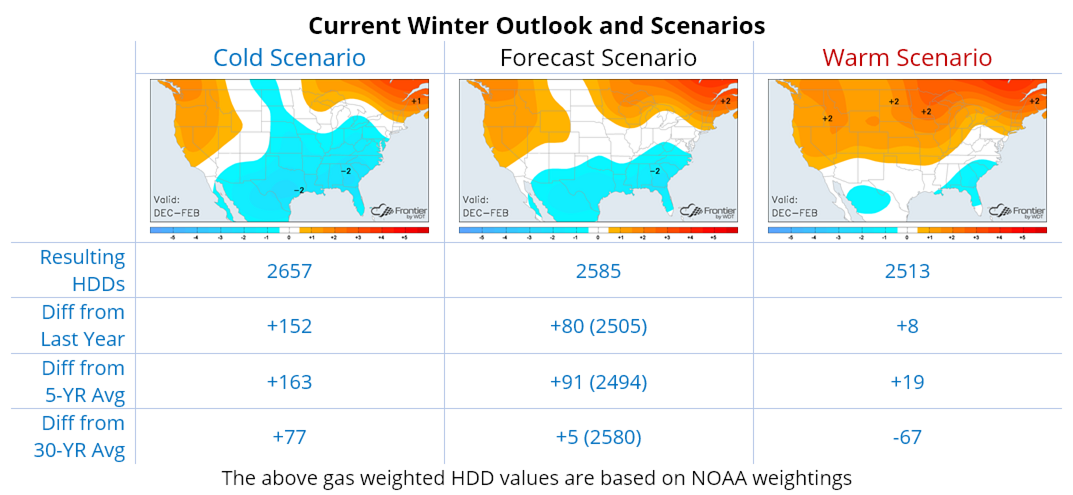 Current Winter Outlook and Scenarios