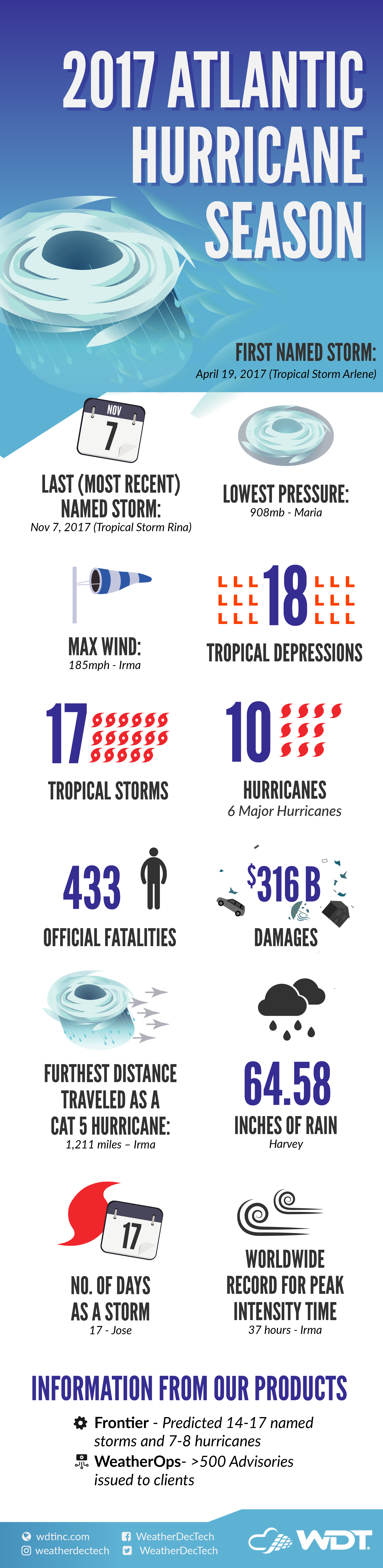 The Entire 2017 Atlantic Hurricane Season in One Infographic