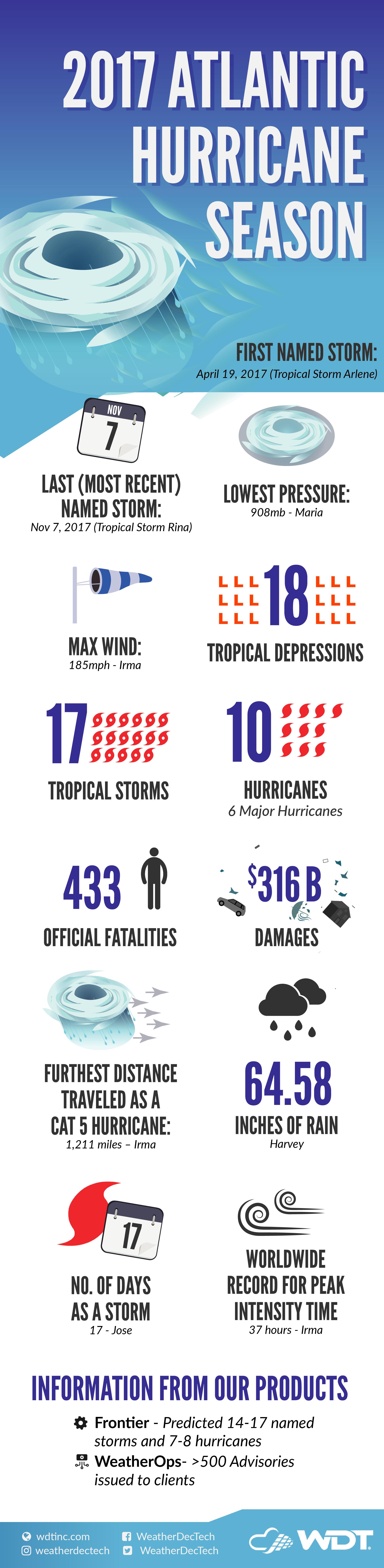 The Entire 2017 Atlantic Hurricane Season in One Infographic