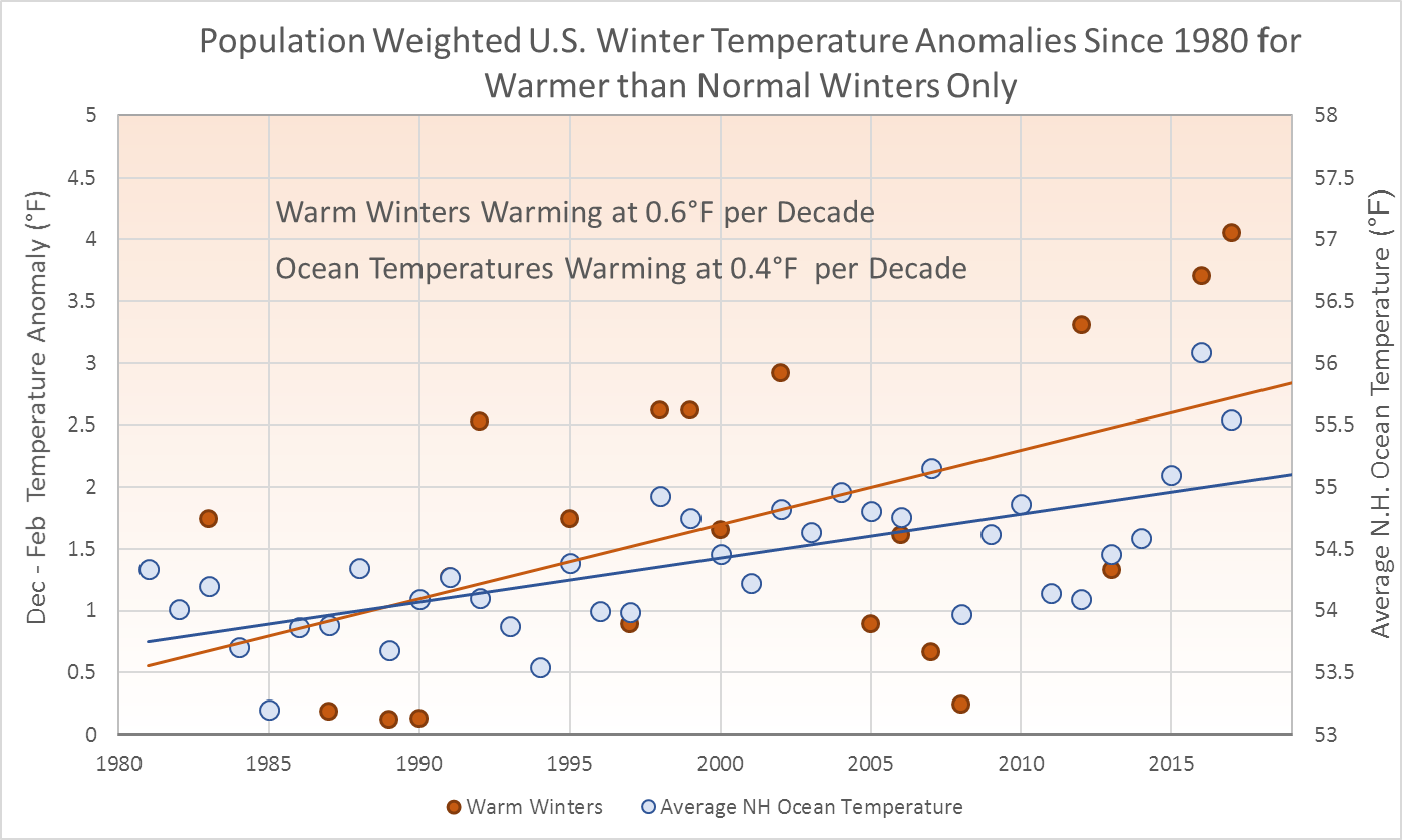 US Winter Temperature Trends and The Game of Thrones