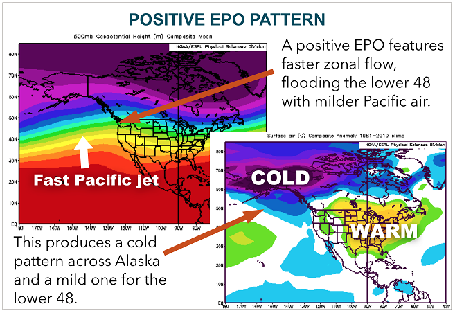 What is the Eastern Pacific Oscillation?