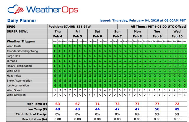 WDT WeatherOps Has San Francisco Covered This Weekend