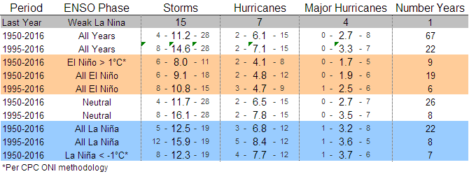 How Does ENSO Phase Impact the Atlantic Hurricane Season?