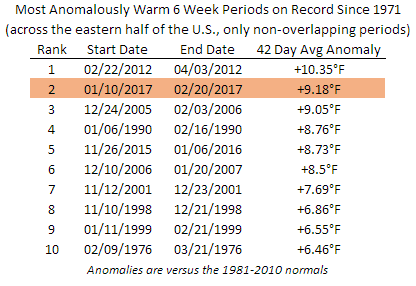 Where Does the Current Run of Warmth Rank Historically?