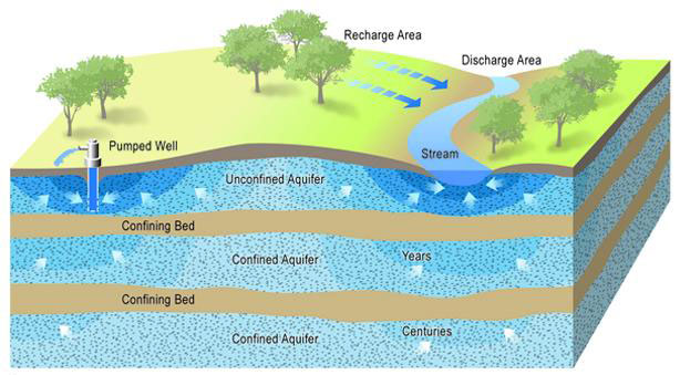 Depleting Aquifers: Will They Refill?