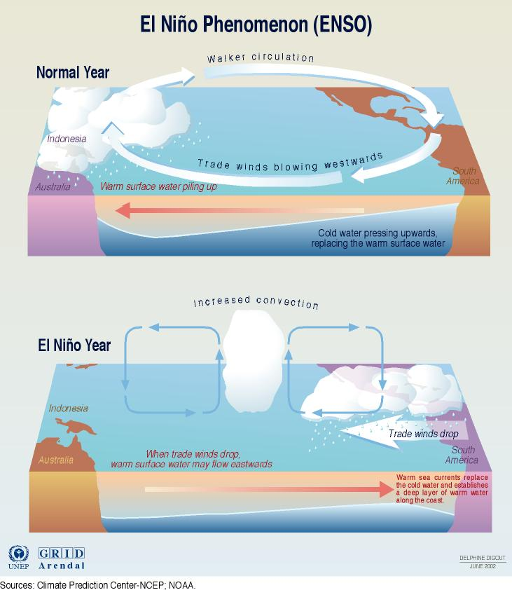 El Niño: The Good, the Bad and the Ugly