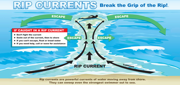 Your Guide to Rip Currents [Updated Sept. 2018]