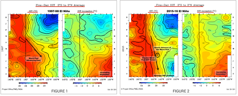A Tale of Two El Niños: 1997-98 and 2015-16