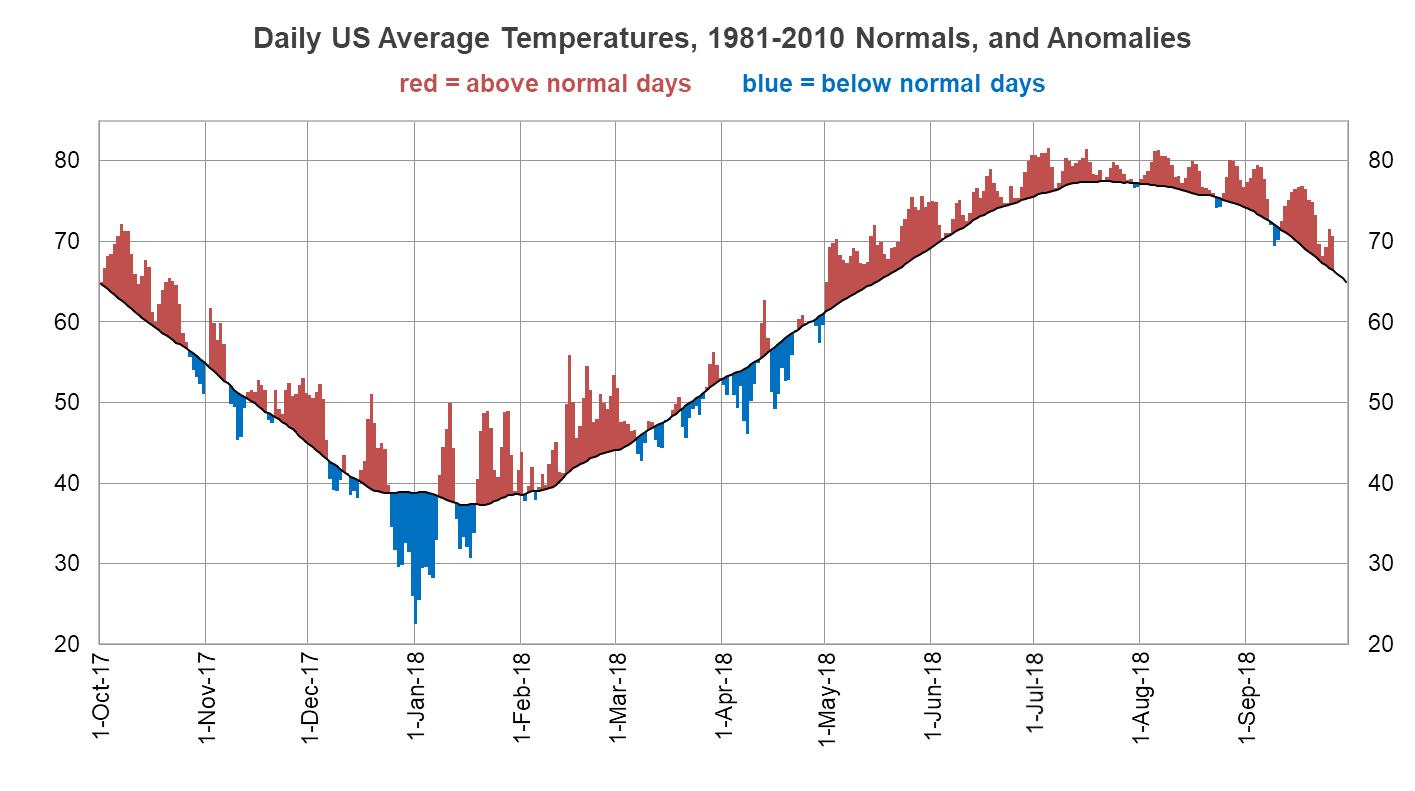 A Look at Summer Temperature Trends